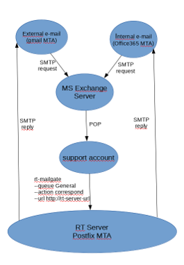 RT-workflow